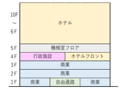 青森駅テナント